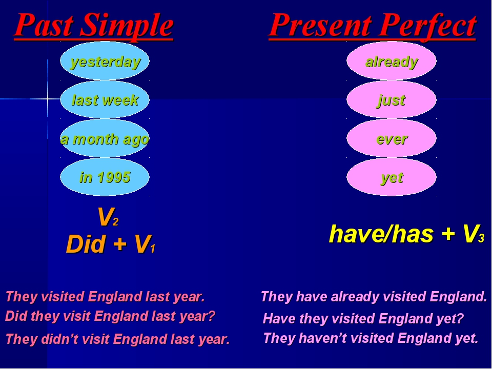 Past Simple yesterday last week a month ago in 1995 Present Perfect already j...