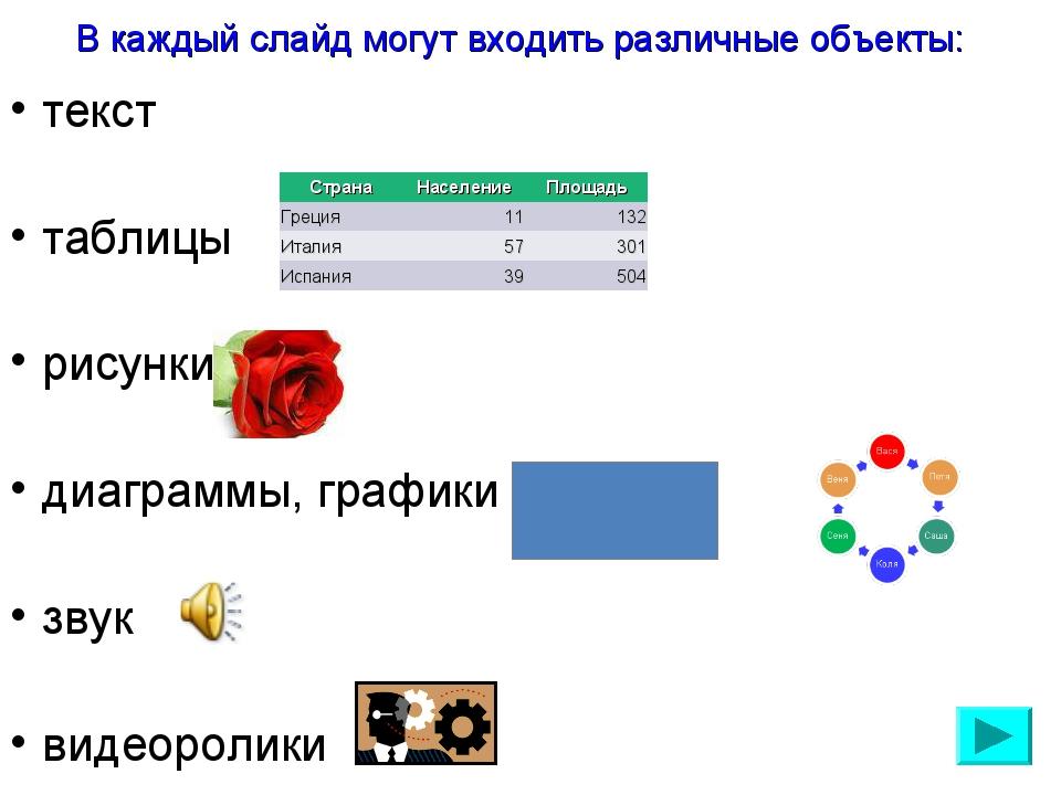 В каждый слайд могут входить различные объекты: текст таблицы рисунки диаграм...