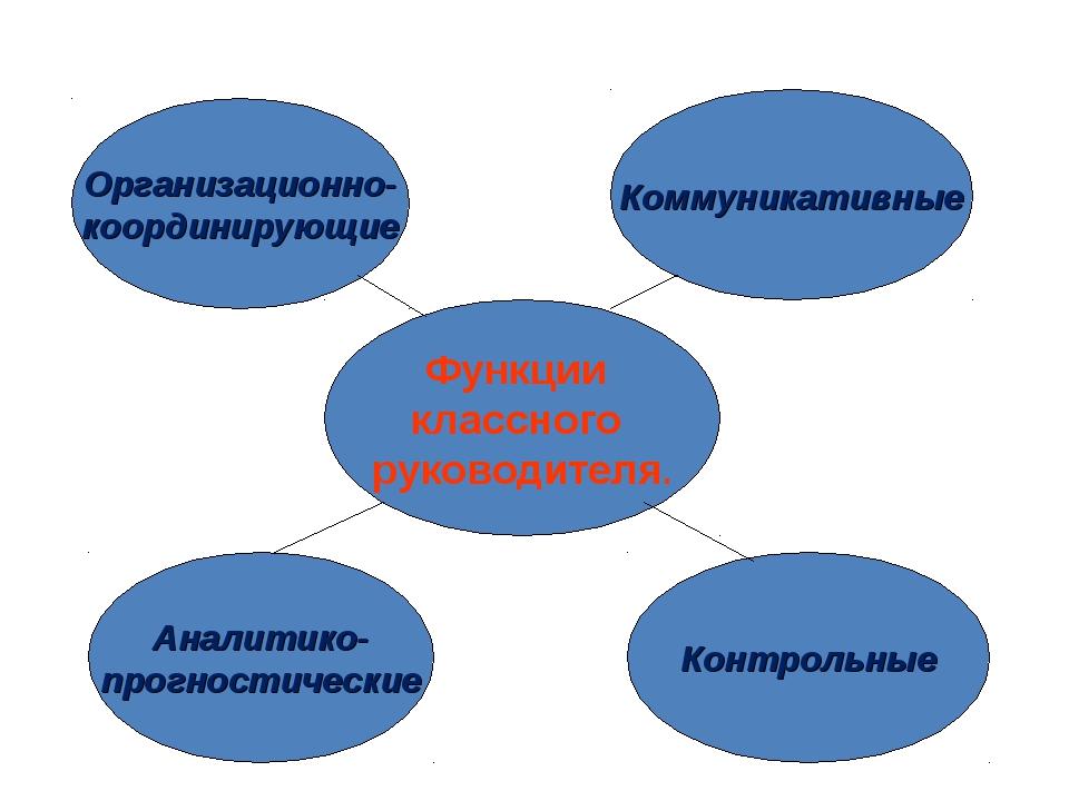 Функции классного руководителя. Организационно- координирующие Коммуникативны...
