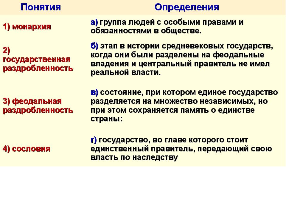 ПонятияОпределения 1) монархияа) группа людей с особыми правами и обязанн...