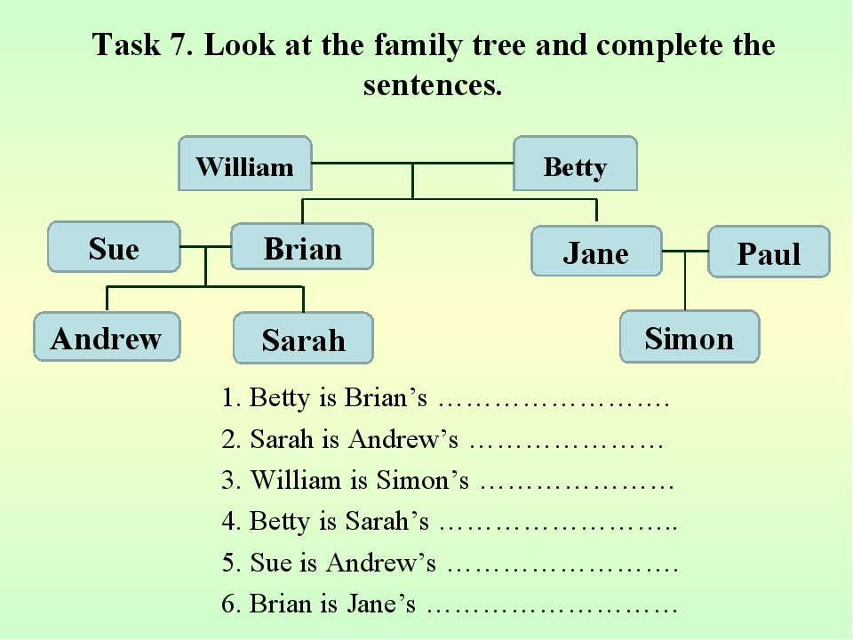 1. Betty is Brian's ……………………. 2. Sarah is Andrew's ………………… 3. William is Simo...
