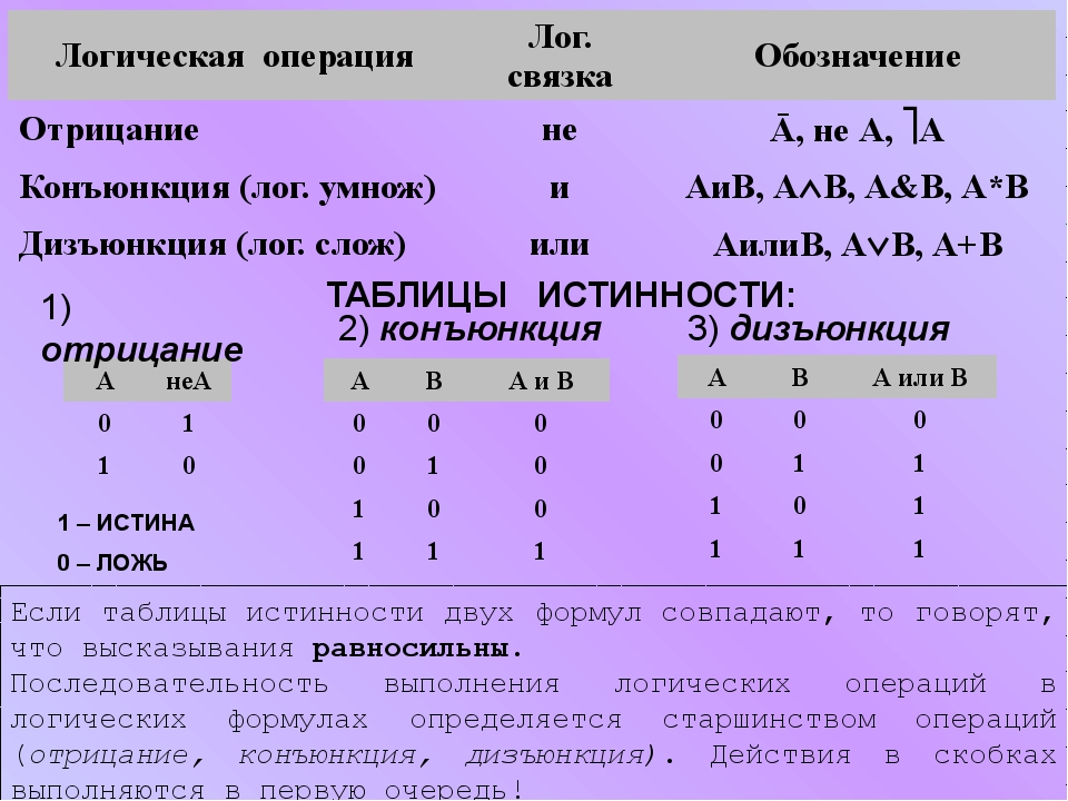 ТАБЛИЦЫ ИСТИННОСТИ: 2) конъюнкция 3) дизъюнкция 1) отрицание Если таблицы ист...