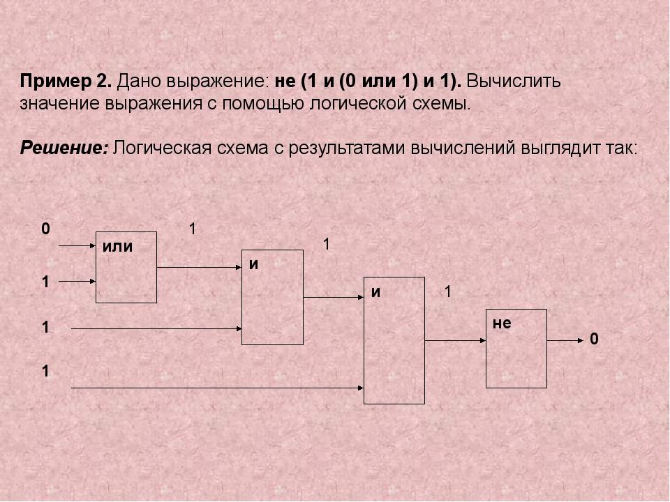 Пример 2. Дано выражение: не (1 и (0 или 1) и 1). Вычислить значение выражен...