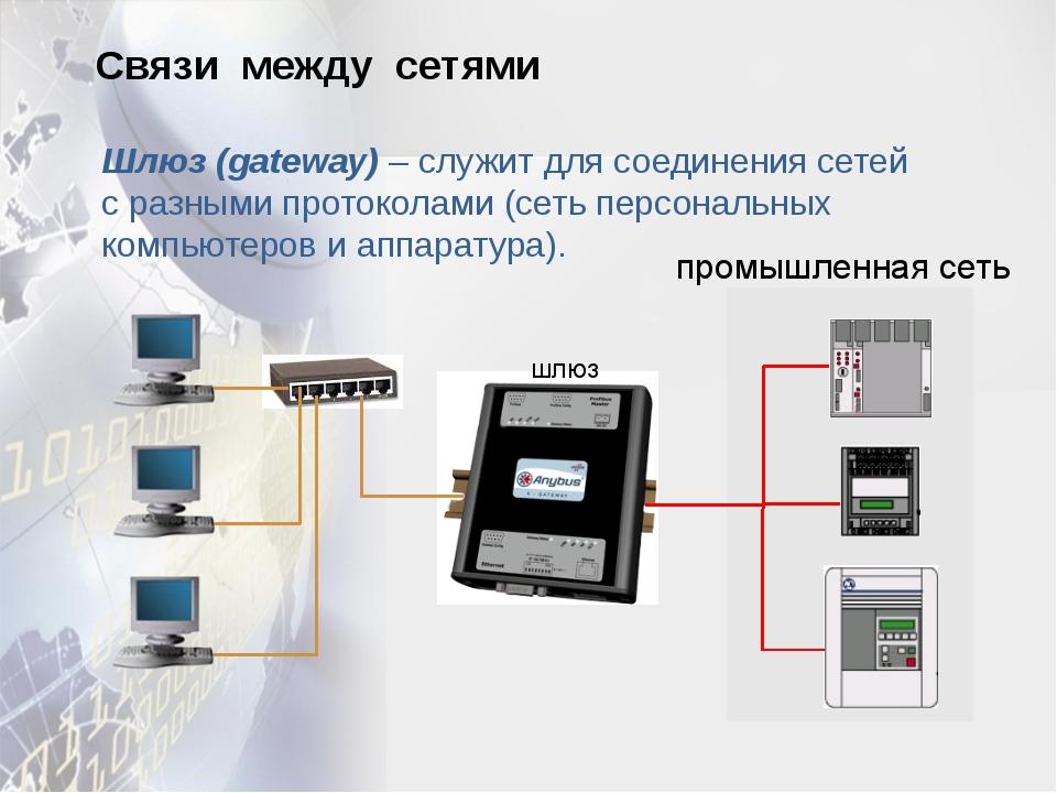 Связи между сетями Шлюз (gateway) – служит для соединения сетей с разными про...