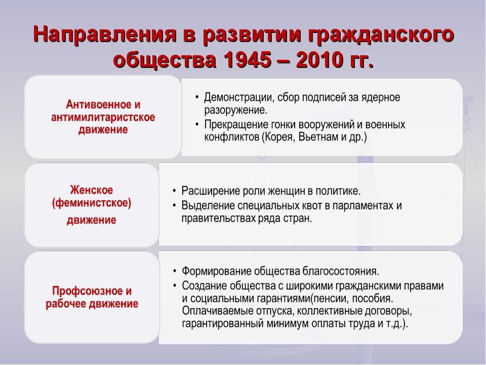 Доклад на тему гражданское общество социальные движения 3550