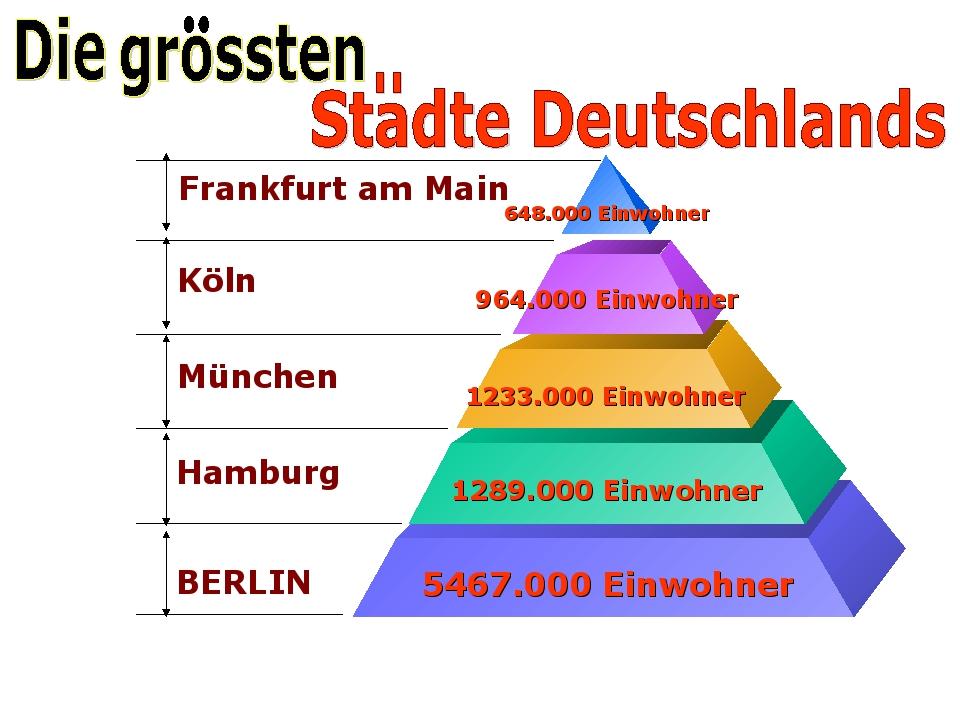 Frankfurt am Main Köln München Hamburg BERLIN 648.000 Einwohner 964.000 Einwo...