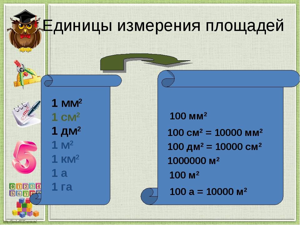 Единицы измерения площадей 1 мм2 1 см2 1 дм2 1 м2 1 км2 1 а 1 га 100 мм2 100...