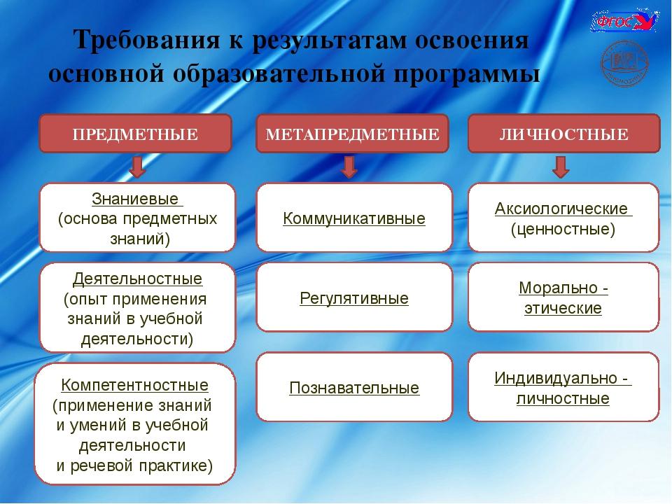 Требования к результатам освоения основной образовательной программы ПРЕДМЕТН...