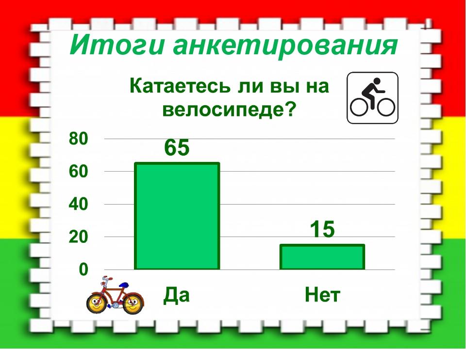 Итоги анкетирования