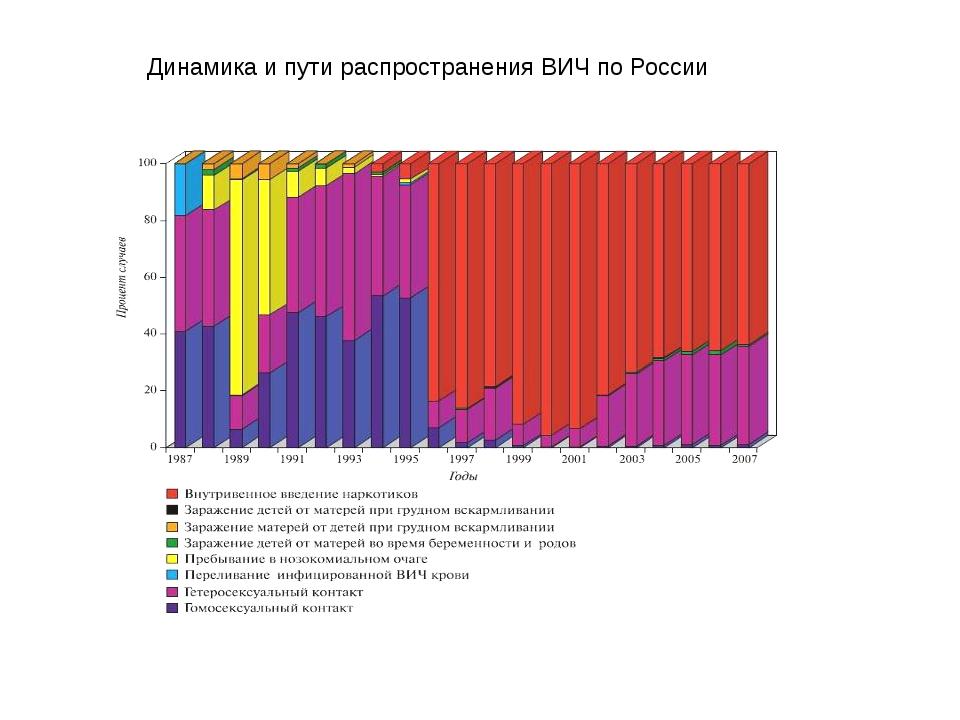 Динамика и пути распространения ВИЧ по России