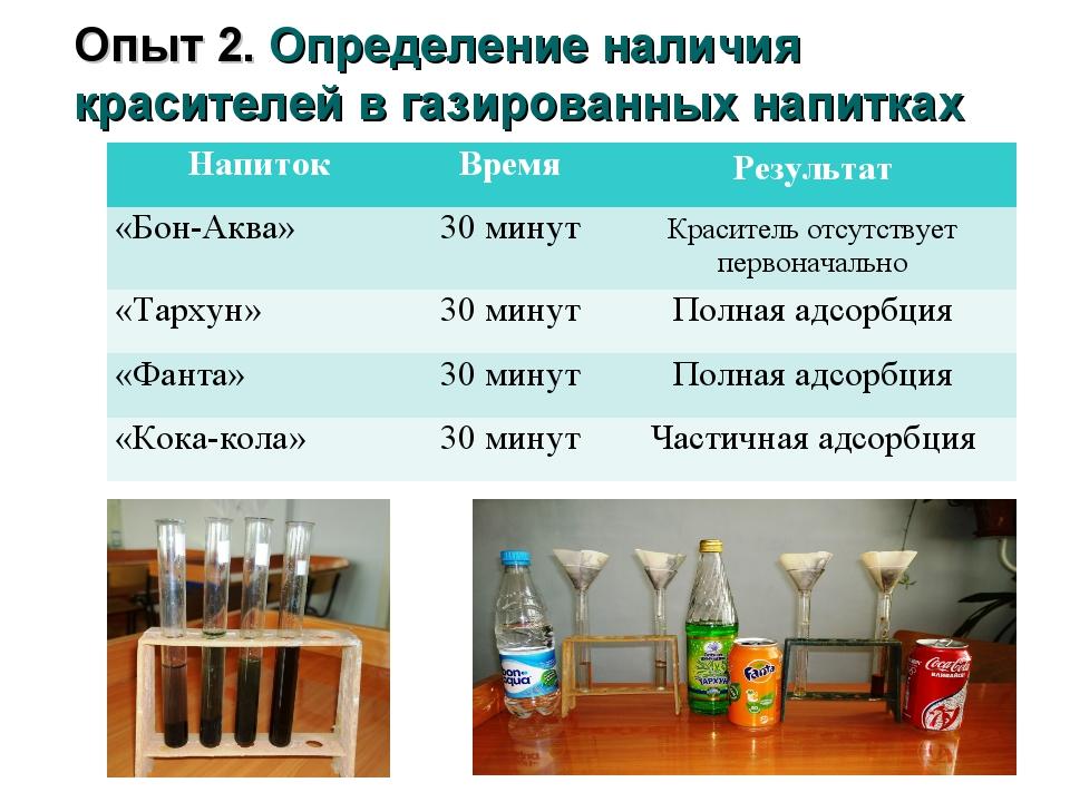 Опыт 2. Определение наличия красителей в газированных напитках НапитокВремя...