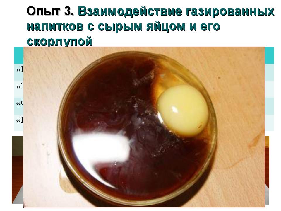 Опыт 3. Взаимодействие газированных напитков с сырым яйцом и его скорлупой На...