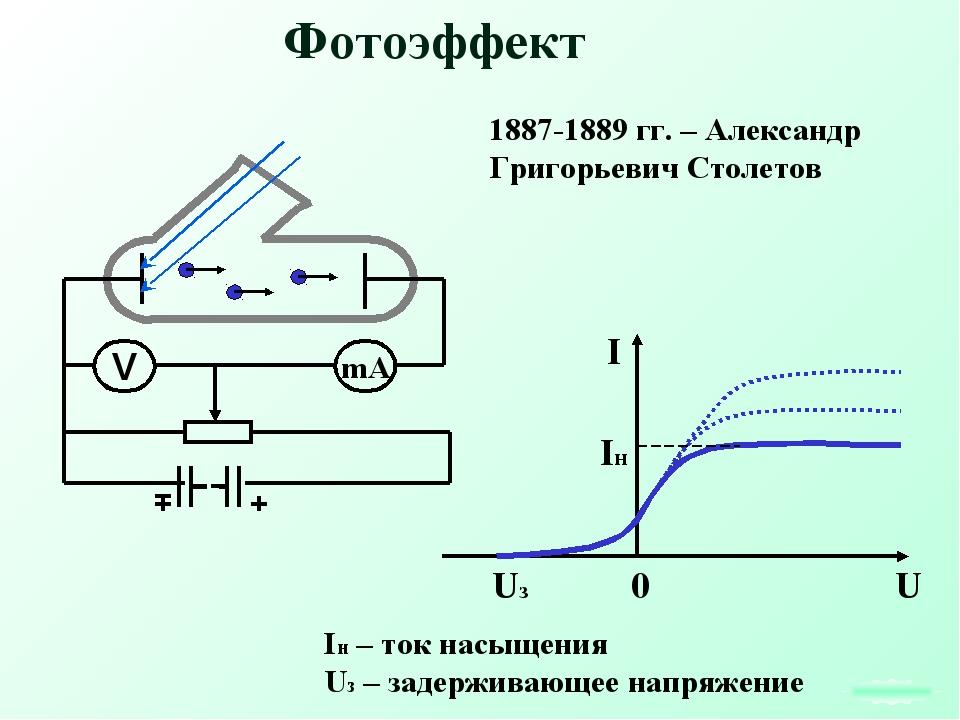 Фотоэффект Iн – ток насыщения Uз – задерживающее напряжение 1887-1889 гг. – А...