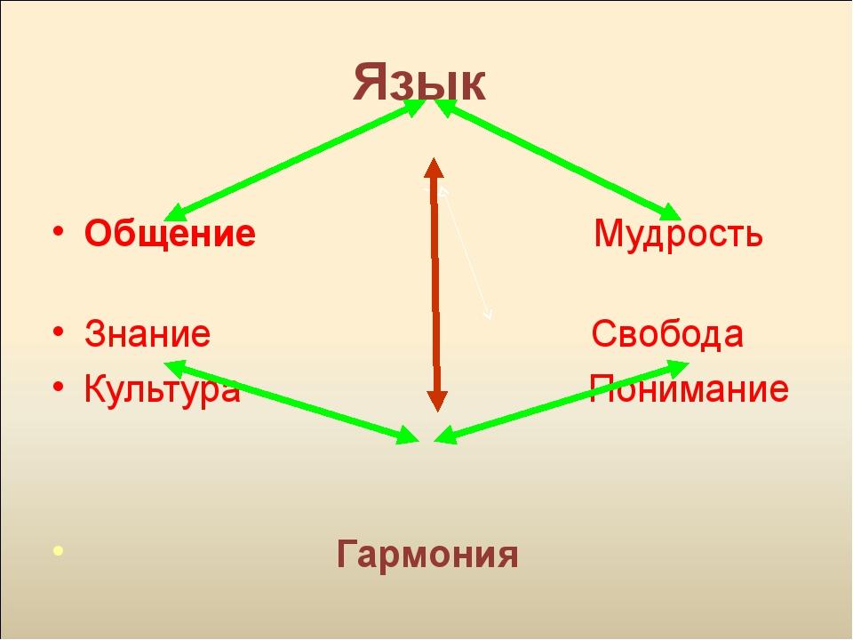 Язык Общение Мудрость Знание Свобода Культура Понимание Гармония
