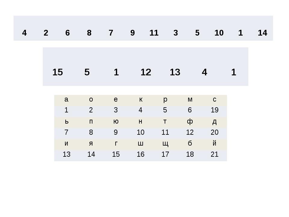 Компьютерная графика 4 2 6 8 7 9 11 3 5 10 1 14 15 5 1 12 13 4 1 а о е к р м...