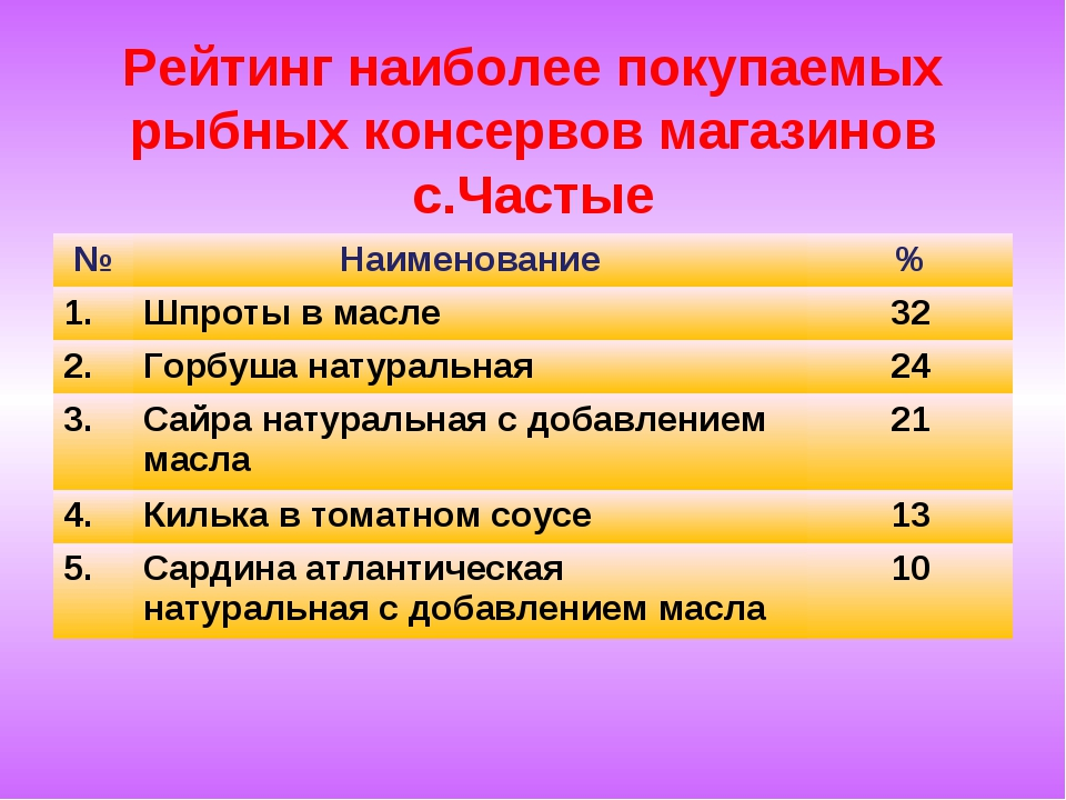 Рейтинг наиболее покупаемых рыбных консервов магазинов с.Частые №Наименовани...