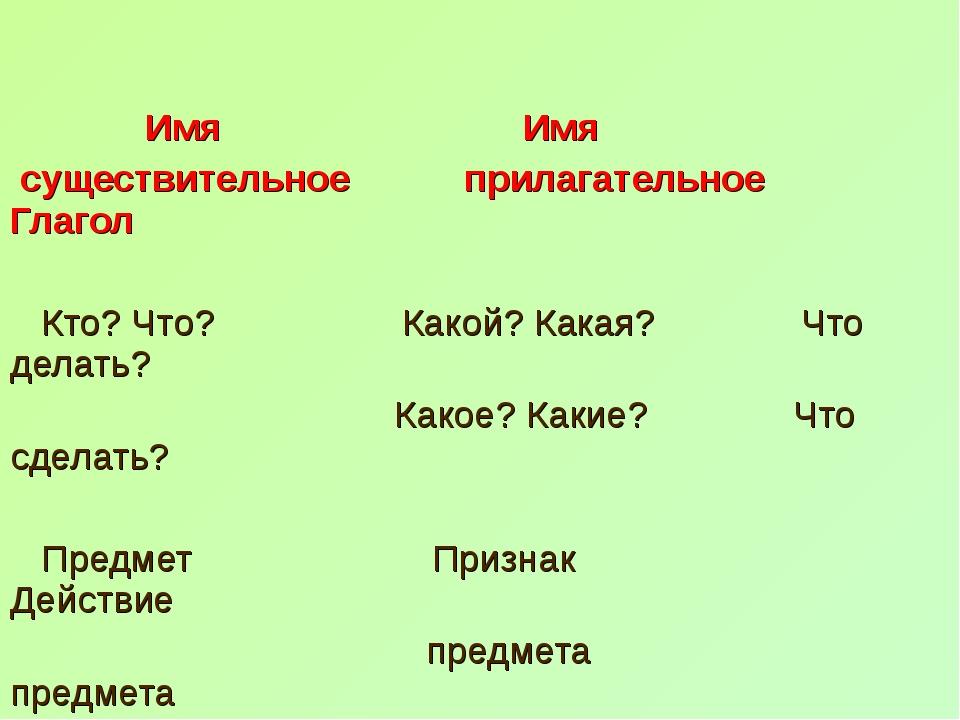 Имя Имя существительное прилагательное Глагол Кто? Что? Какой? Какая? Что де...