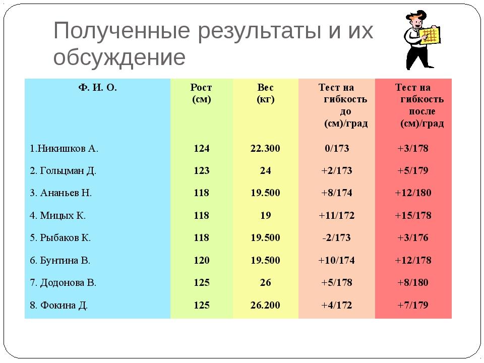 Полученные результаты и их обсуждение Ф. И. О. Рост (см) Вес (кг) Тест нагибк...
