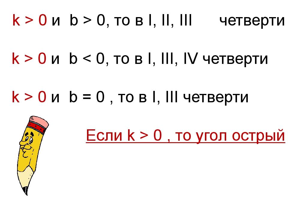 k > 0 и b > 0, то в I, II, III четверти k > 0 и b < 0, то в I, III, IV четвер...