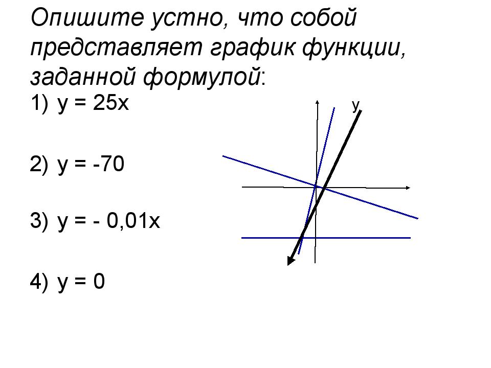 Опишите устно, что собой представляет график функции, заданной формулой: у =...