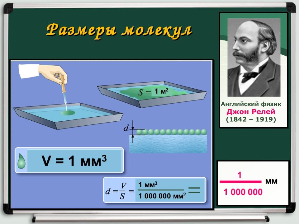 Размеры молекул