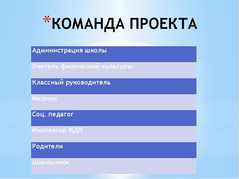 КОМАНДА ПРОЕКТА Администрация школы Учитель физической культуры Классный руко...