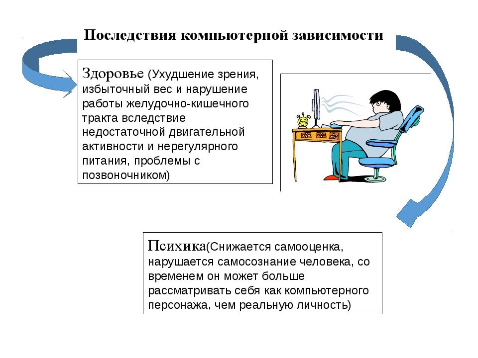 Последствия компьютерной зависимости Здоровье (Ухудшение зрения, избыточный в...
