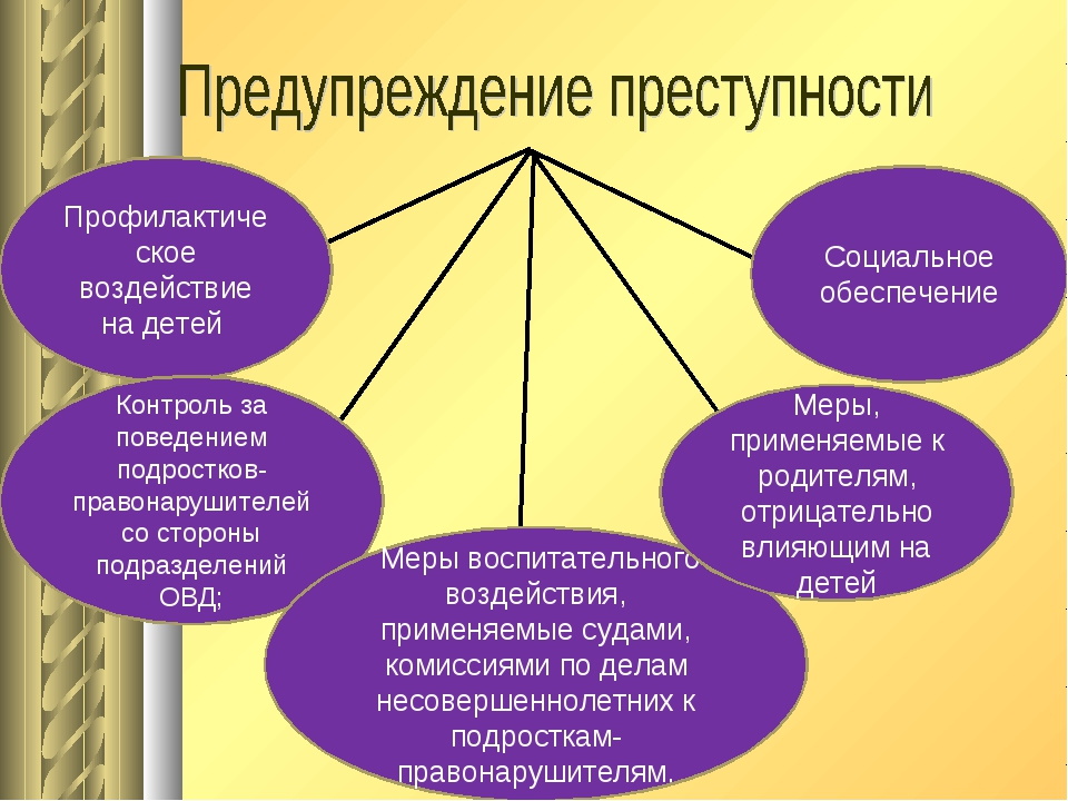 Профилактическое воздействие на детей Контроль за поведением подростков-прав...