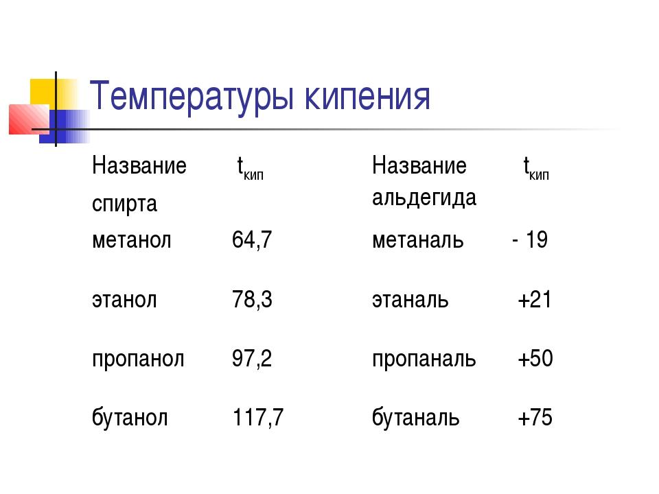 Температуры кипения
