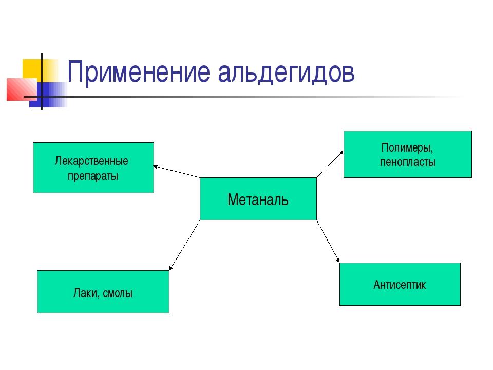 Применение альдегидов Метаналь Лекарственные препараты Лаки, смолы Полимеры,...