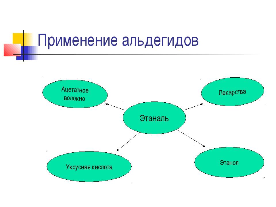 Применение альдегидов Этаналь Ацетатное волокно Уксусная кислота Лекарства Эт...