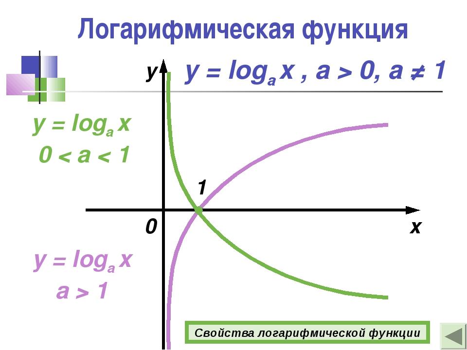 Логарифмическая функция y = loga x a > 1 x y y = loga x 0 < a < 1 1 0 y = log...