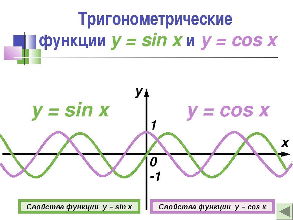 Тригонометрические функции y = sin x и y = cos x y = sin x x y 0 1 -1 y = cos...