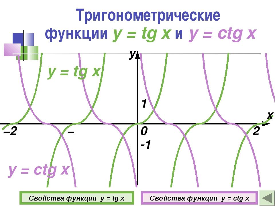 Тригонометрические функции y = tg x и y = ctg x 0 1 -1 Свойства функции y = t...
