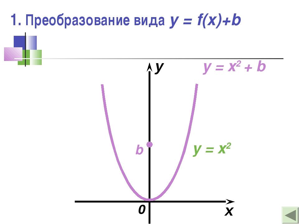 1. Преобразование вида y = f(x)+b x y 0 b y = x2 y = x2 + b