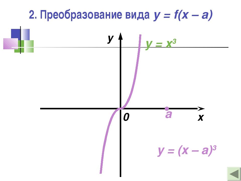 2. Преобразование вида y = f(x – a) x y 0 y = (x – a)3 y = x3 a