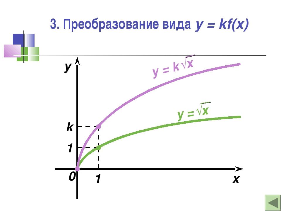 3. Преобразование вида y = kf(x) x y 1 1 k 0