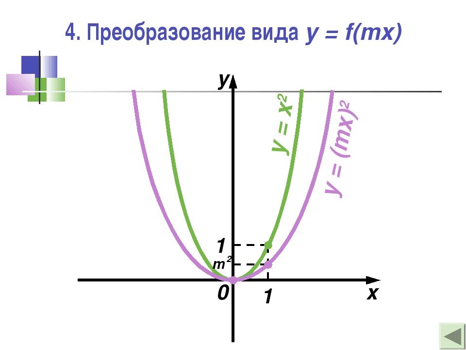 4. Преобразование вида y = f(mx) 0 x y 1 1 y = x2 y = (mx)2