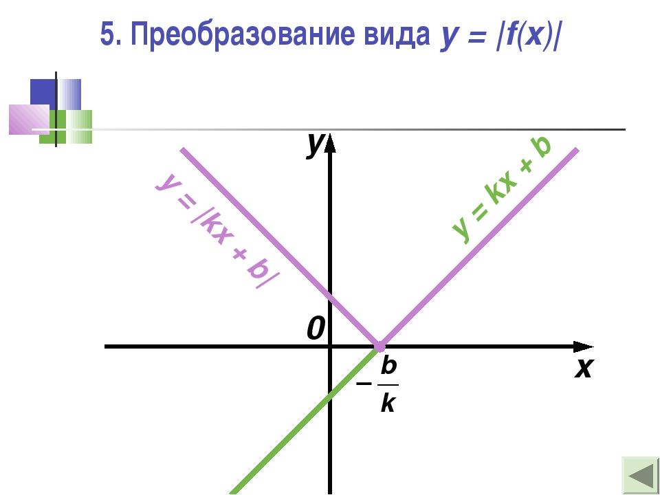 5. Преобразование вида y = |f(x)| x y 0 y = kx + b y = |kx + b|