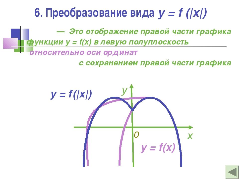 6. Преобразование вида y = f (|x|) — Это отображение правой части графика фун...