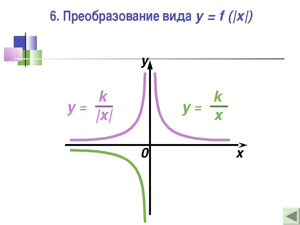 6. Преобразование вида y = f (|x|) 0 x y