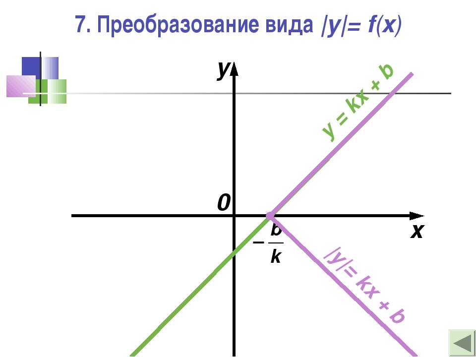 7. Преобразование вида |y|= f(x) x y 0 y = kx + b |y|= kx + b
