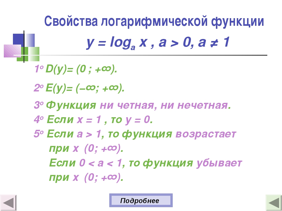Свойства логарифмической функции y = loga x , а > 0, a ≠ 1 1о D(y)= (0 ; +∞)....