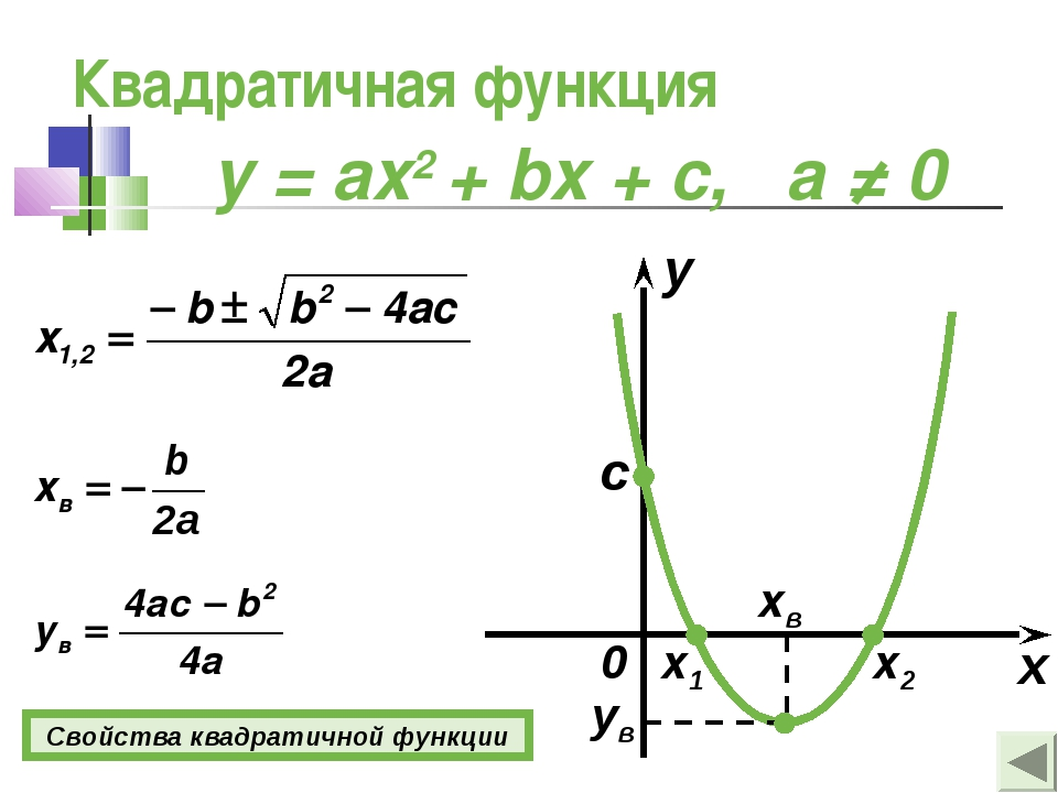 Квадратичная функция y = ax2 + bx + c, а ≠ 0 x y 0 c x1 x2 xв ув Свойства ква...