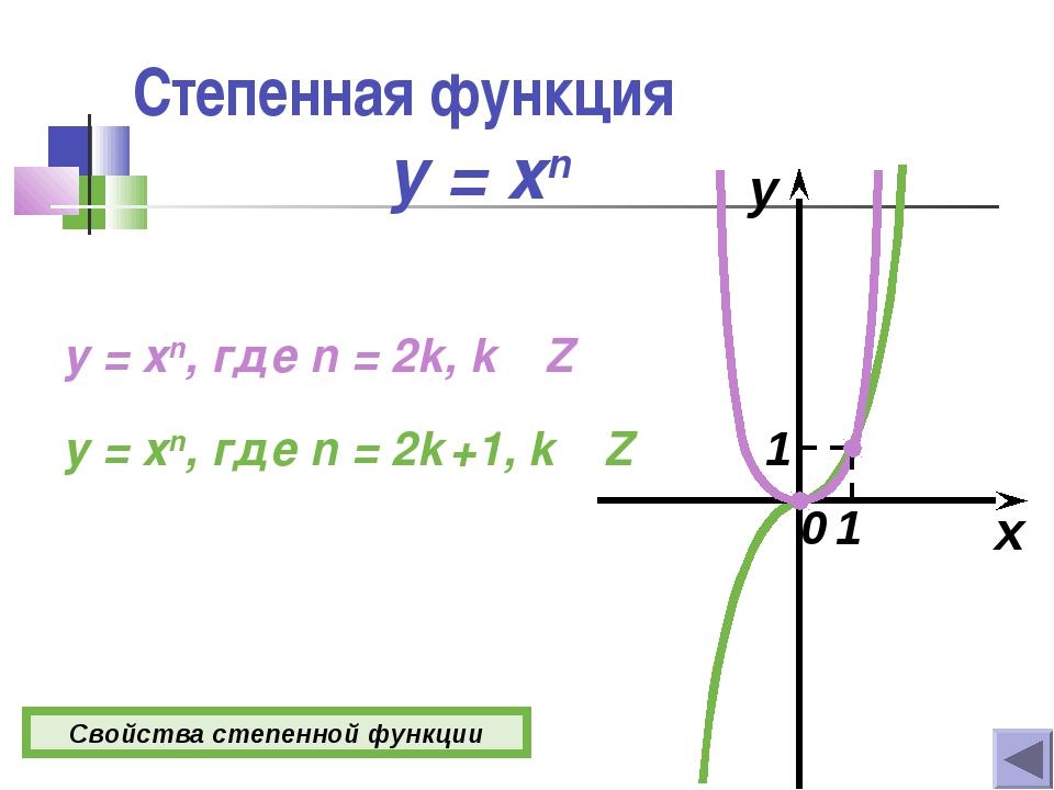 Степенная функция y = xn x y 0 y = xn, где n = 2k, k  Z y = xn, где n = 2k +...