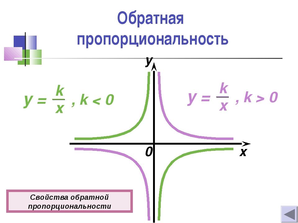 Обратная пропорциональность 0 x y Свойства обратной пропорциональности