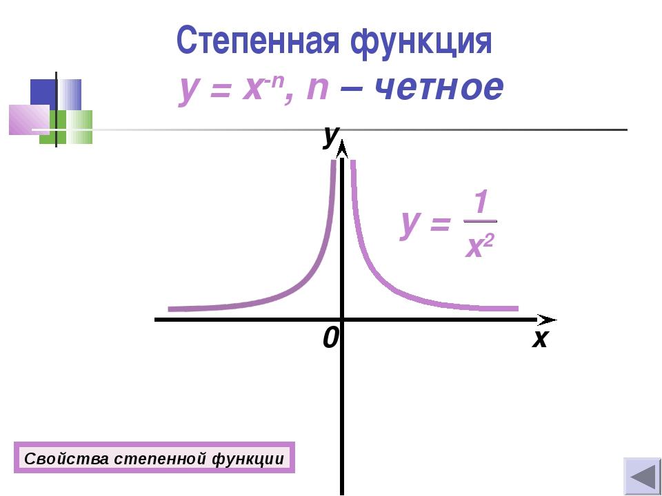 Степенная функция y = x-n, n – четное 0 x y Свойства степенной функции