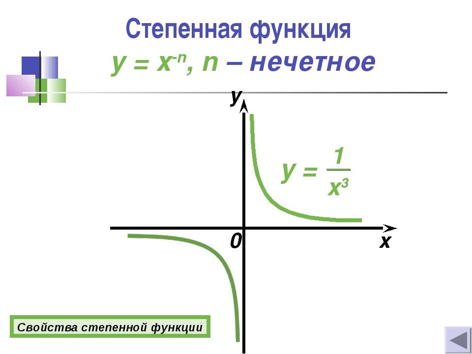 0 x y Свойства степенной функции Степенная функция y = x-n, n – нечетное