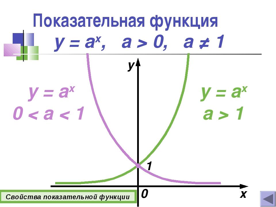 Показательная функция x y y = ax, а > 0, a ≠ 1 y = ax a > 1 y = ax 0 < a < 1...