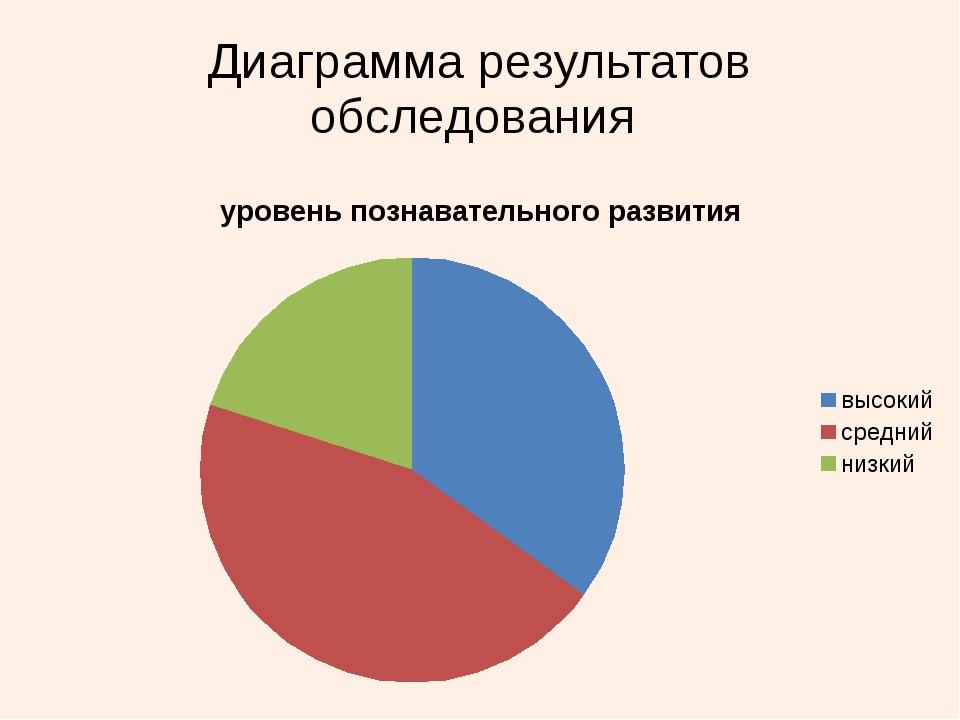 Диаграмма результатов обследования